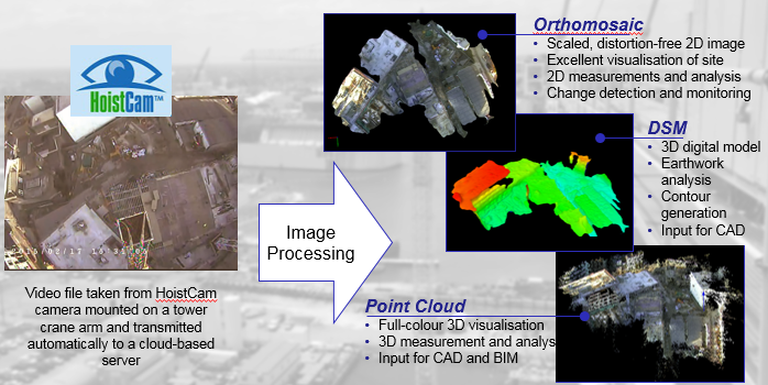 HoistCam Site Tracker - Automatically Renders Orthomosiac, DSM and Point Clouds