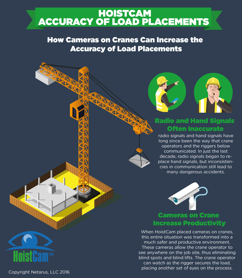 How Cameras On Cranes Can Increase The Accuracy Of Load Diagram All Cases There Is An Overhead Gantry Crane Info Graphic Increases Placement