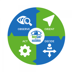 HoistCam - OODA Loop - Observe, Orient, Decide and Act