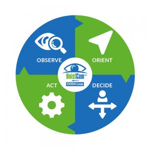 HoistCam - OODA Loop - Observe, Orient, Decide and Act